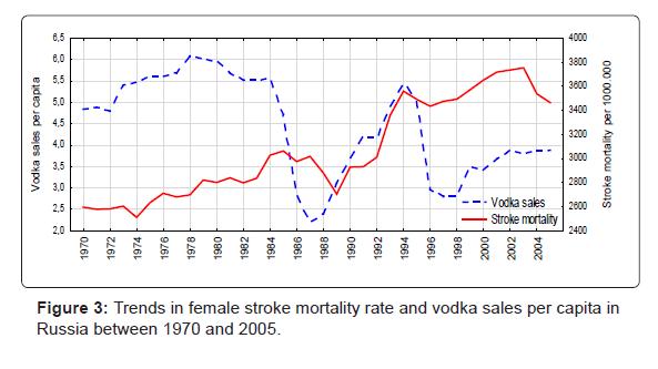 alcoholism-drug-dependence-Trends-female-stroke