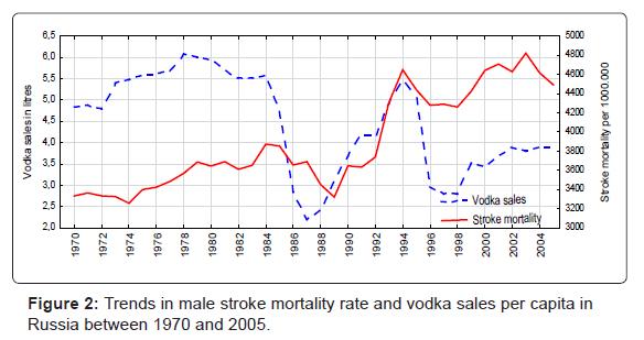 alcoholism-drug-dependence-Trends-male-stroke
