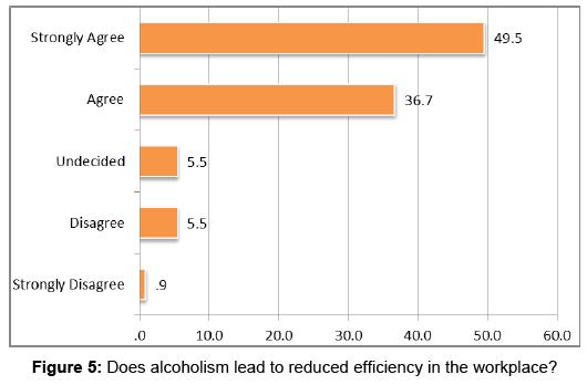 alcoholism-drug-dependence-alcoholism-lead-reduced