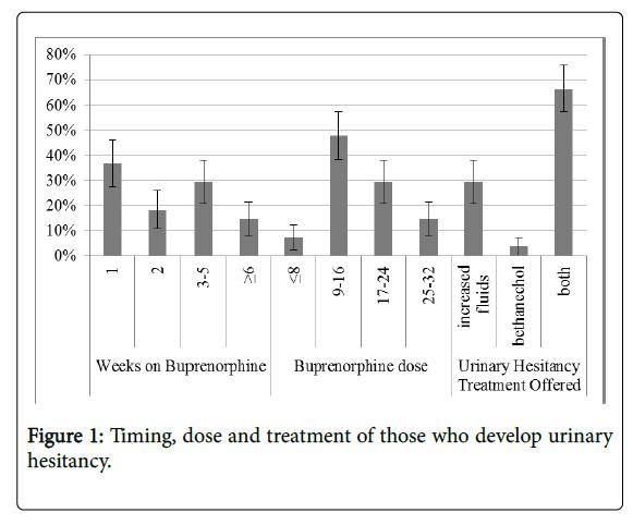 alcoholism-drug-dependence-develop-urinary