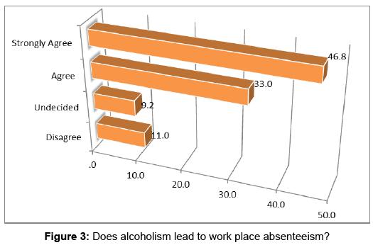 alcoholism-drug-dependence-lead-work-place