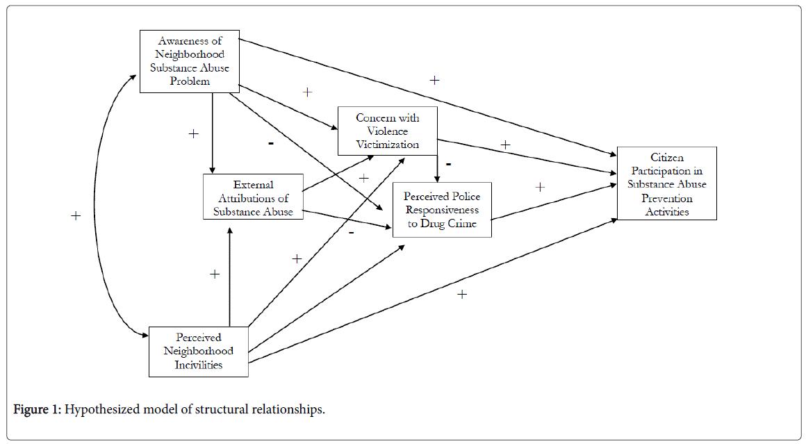 alcoholism-drug-dependence-structural-relationships