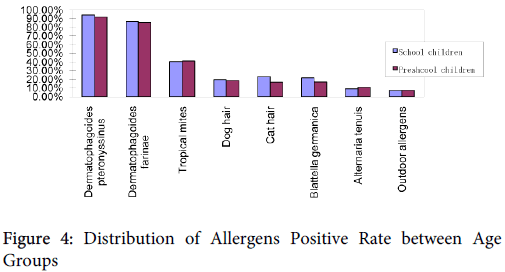 allergy-therapy-Allergens-Positive-Rate