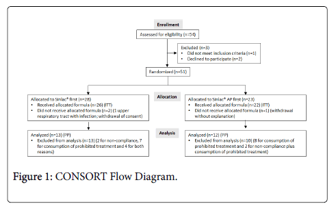 allergy-therapy-CONSORT-Flow