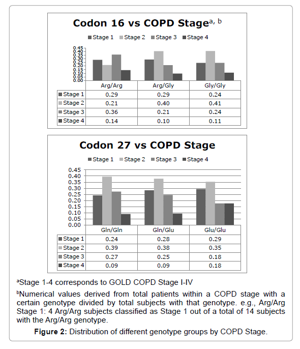 allergy-therapy-COPD-Stage
