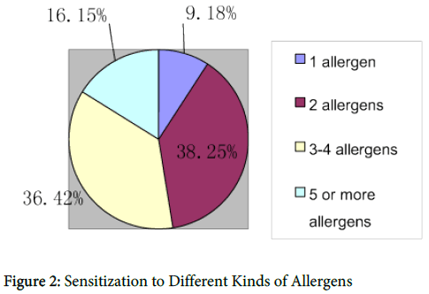 allergy-therapy-Kinds-Allergens