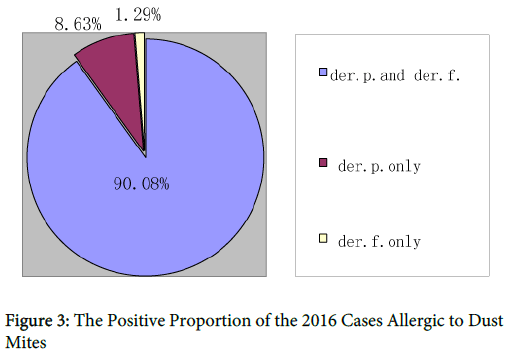 allergy-therapy-Positive-Proportion