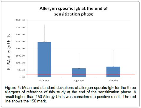 allergy-therapy-allergen-specific