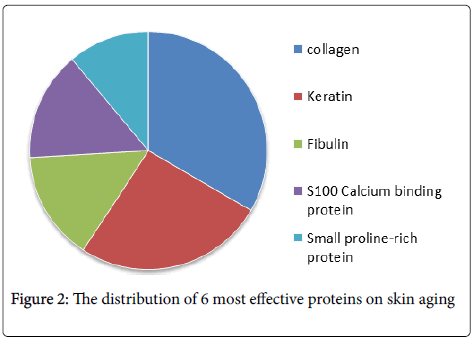 allergy-therapy-effective-proteins