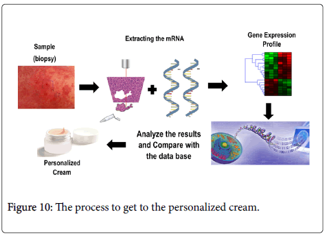 allergy-therapy-personalized-cream