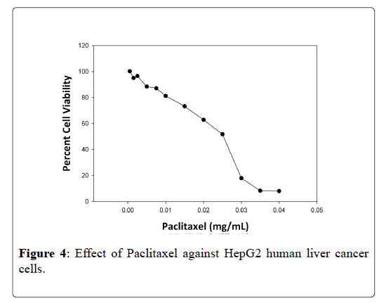 alternative-integrative-Effect-Paclitaxel