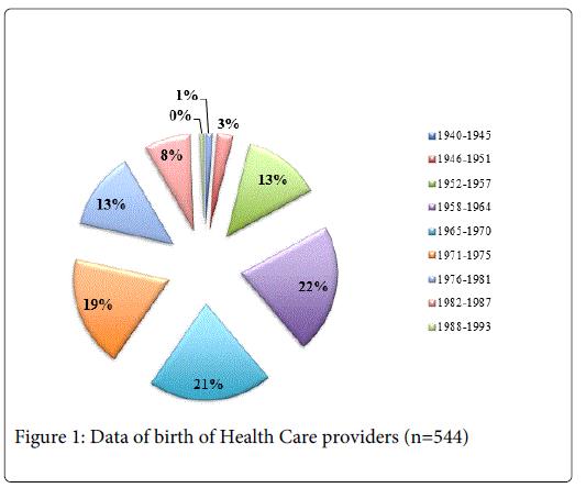 alternative-integrative-Health-Care-providers