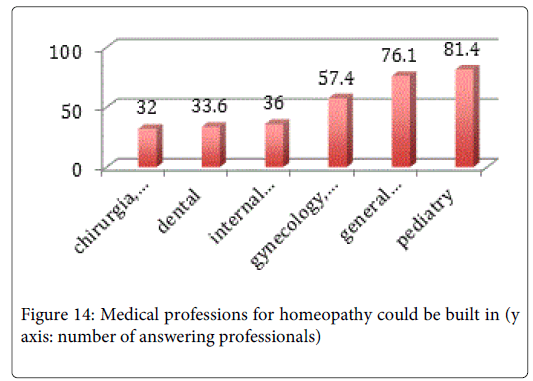 alternative-integrative-Medical-professions