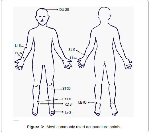 Utilization of Acupuncture Therapy among Pediatric Oncology Patients