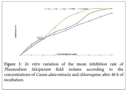 alternative-integrative-Plasmodium-falciparum