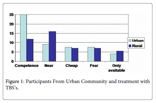 alternative-integrative-Urban-Community