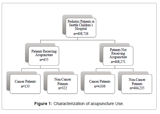 Utilization of Acupuncture Therapy among Pediatric Oncology