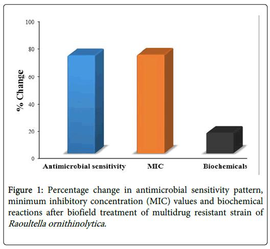 alternative-integrative-antimicrobial-sensitivity