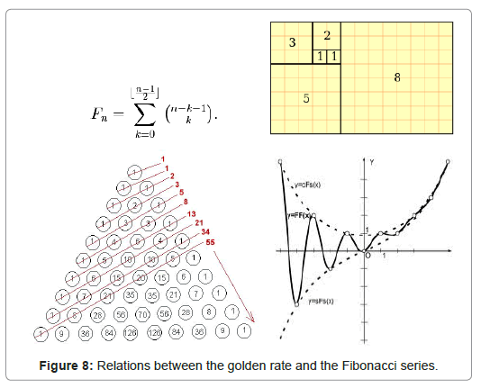 alternative-integrative-golden-rate-Fibonacci-series