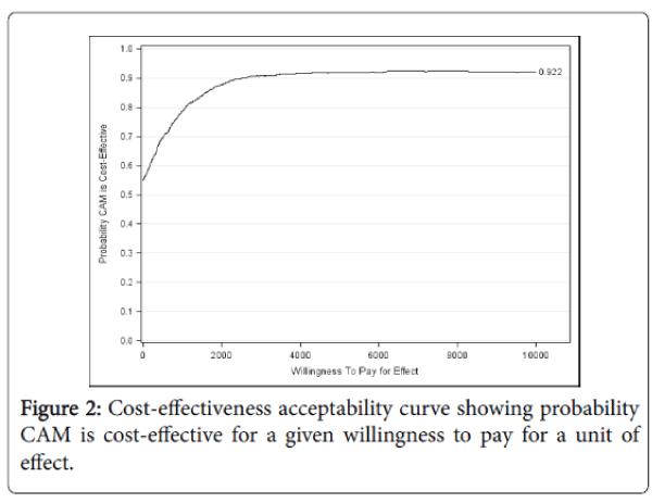 alternative-integrative-medicine-Cost-effectiveness-acceptability