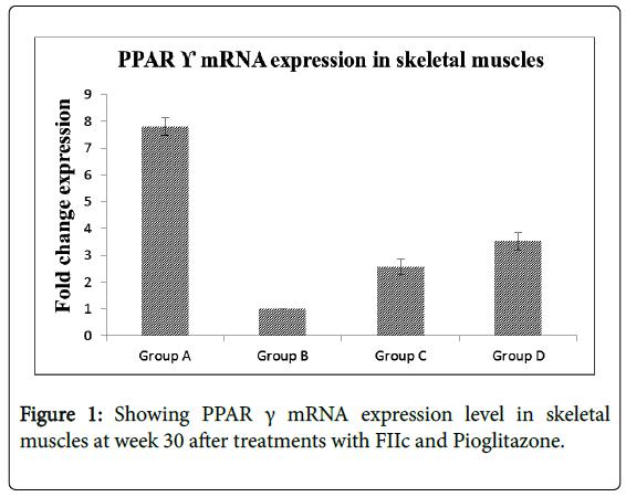 alternative-integrative-medicine-Showing-PPAR