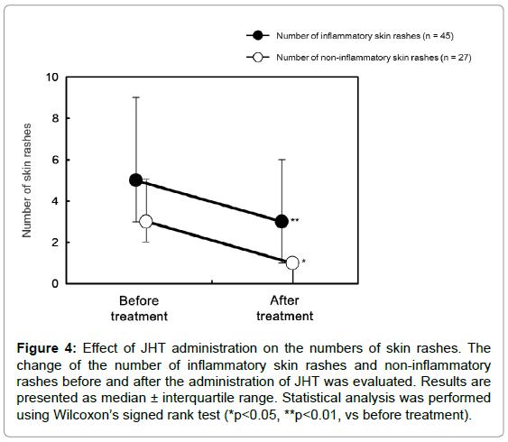 alternative-integrative-medicine-Wilcoxon-signed-rank-test