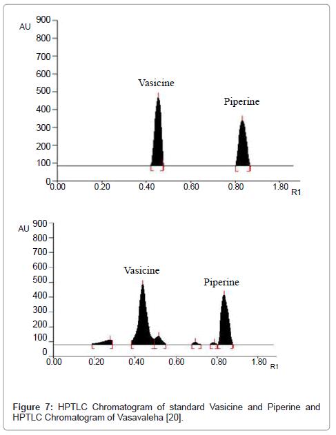 alternative-integrative-medicine-standard-Vasicine