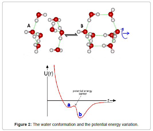 alternative-integrative-potential-energy-variation