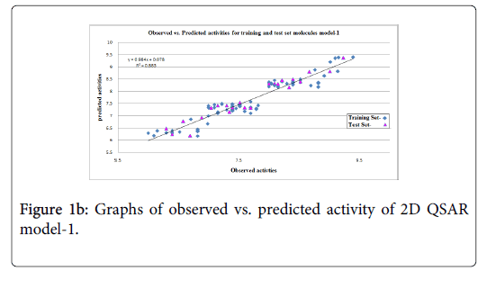 alternative-integrative-predicted-activity