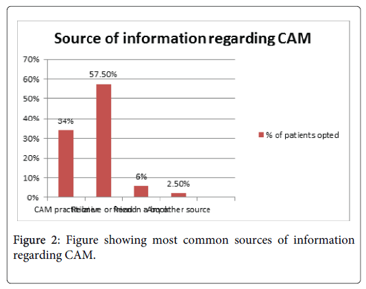 alternative-integrative-regarding-CAM