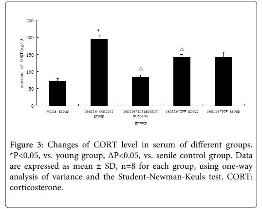 alternative-integrative-senile-control-group