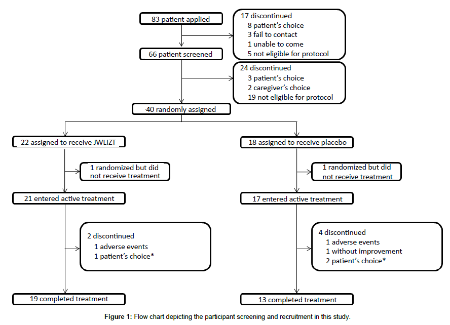 alzheimers-disease-parkinsonism-Flow-chart