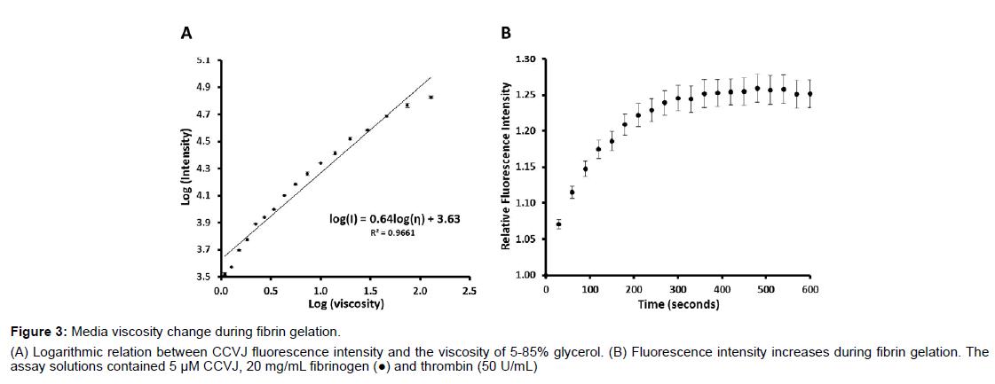 alzheimers-disease-parkinsonism-Fluorescence-intensity