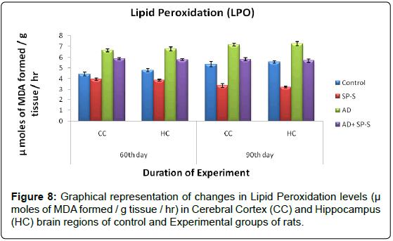 alzheimers-disease-parkinsonism-Lipid-Peroxidation