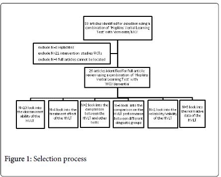 alzheimers-disease-parkinsonism-Selection-process