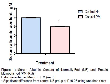 alzheimers-disease-parkinsonism-Serum-Albumin