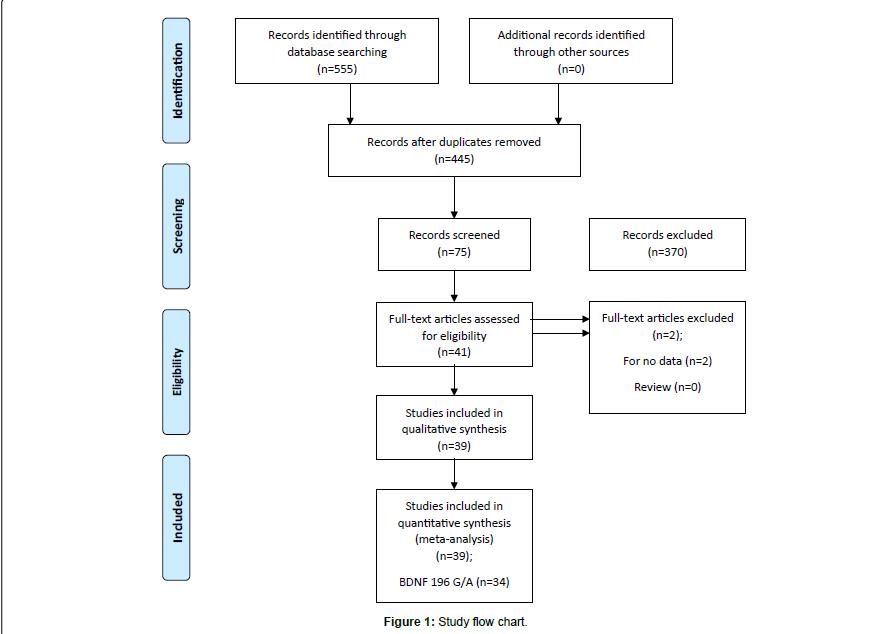 alzheimers-disease-parkinsonism-Study-flow