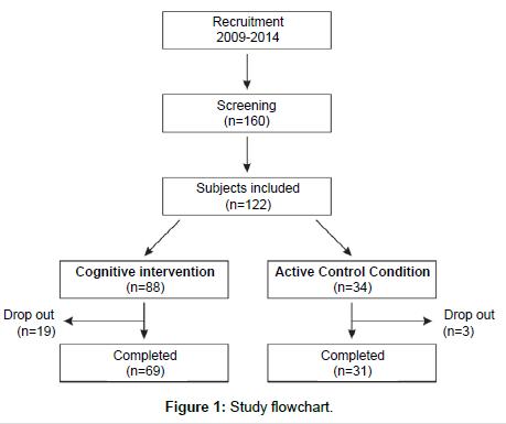 alzheimers-disease-parkinsonism-Study-flowchart