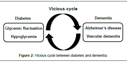 alzheimers-disease-parkinsonism-Vicious-cycle