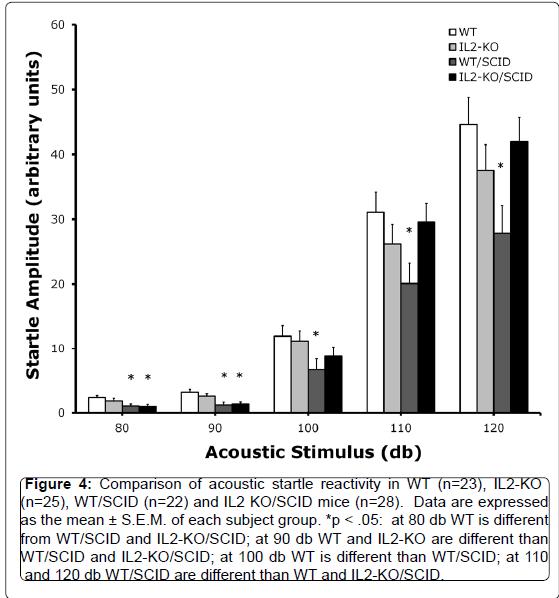 alzheimers-disease-parkinsonism-acoustic-startle