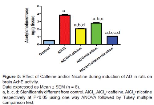 alzheimers-disease-parkinsonism-caffeine-nicotine