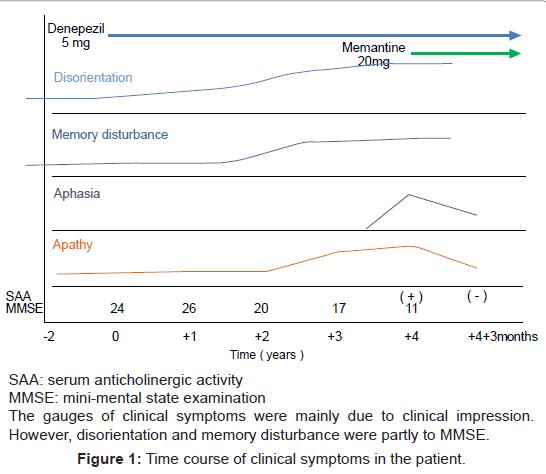 alzheimers-disease-parkinsonism-clinical-symptoms