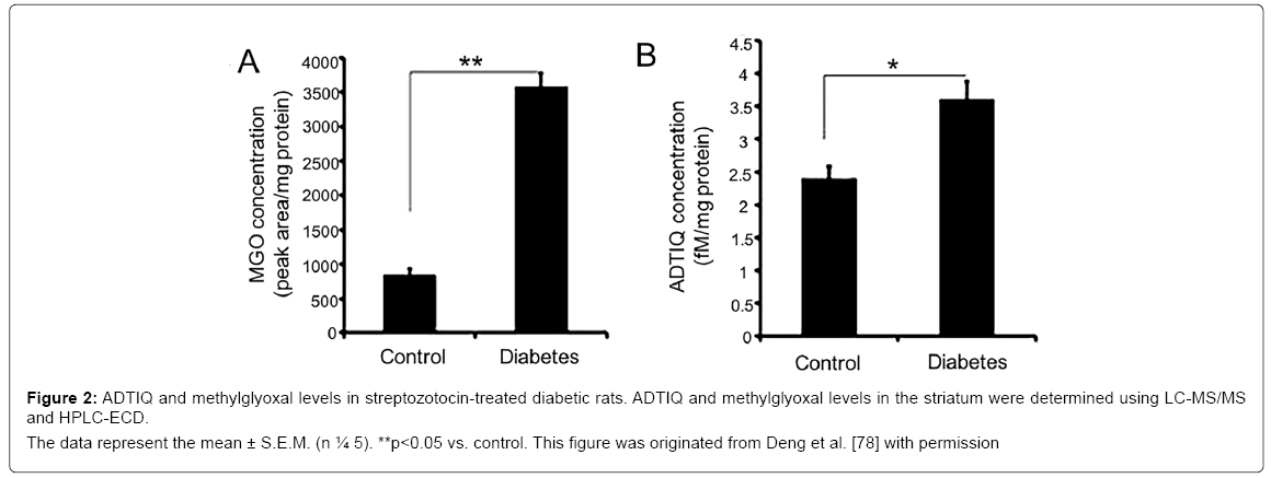 alzheimers-disease-parkinsonism-diabetic-rats