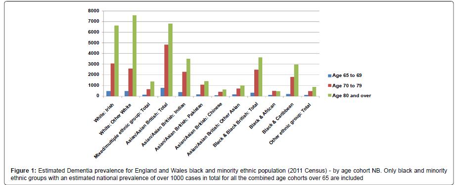alzheimers-disease-parkinsonism-ethnic-population