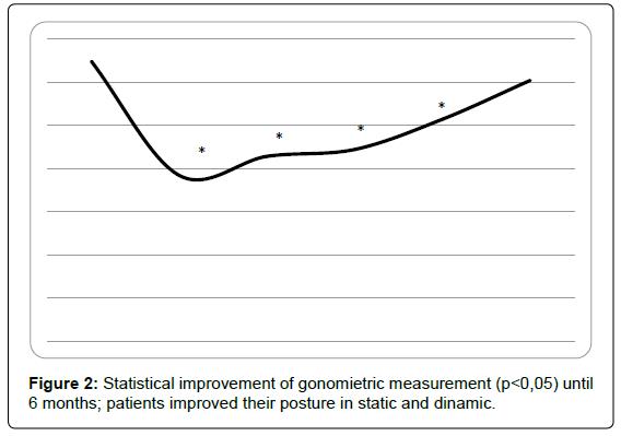 alzheimers-disease-parkinsonism-gonomietric-measurement