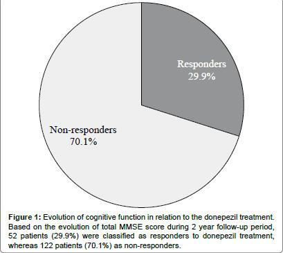 alzheimers-disease-parkinsonism-non-responders