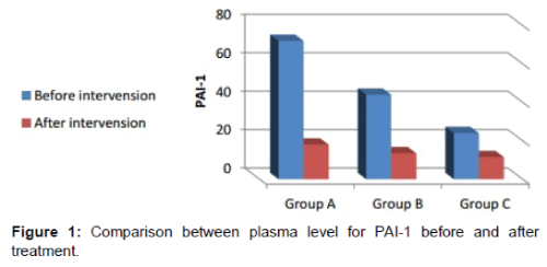 alzheimers-disease-parkinsonism-plasma-level-PAI-1