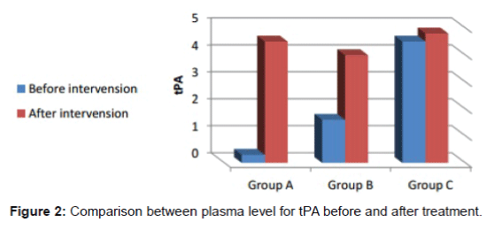 alzheimers-disease-parkinsonism-plasma-level-tPA