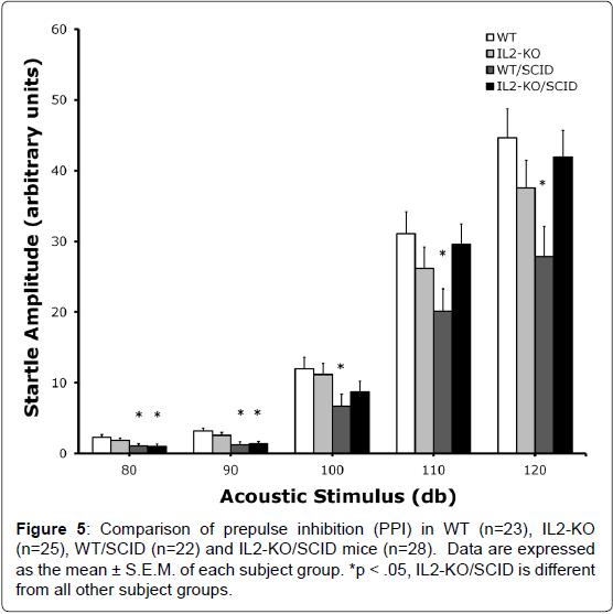 alzheimers-disease-parkinsonism-prepulse-inhibition