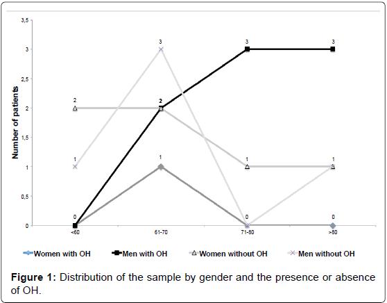 alzheimers-disease-parkinsonism-presence-absence